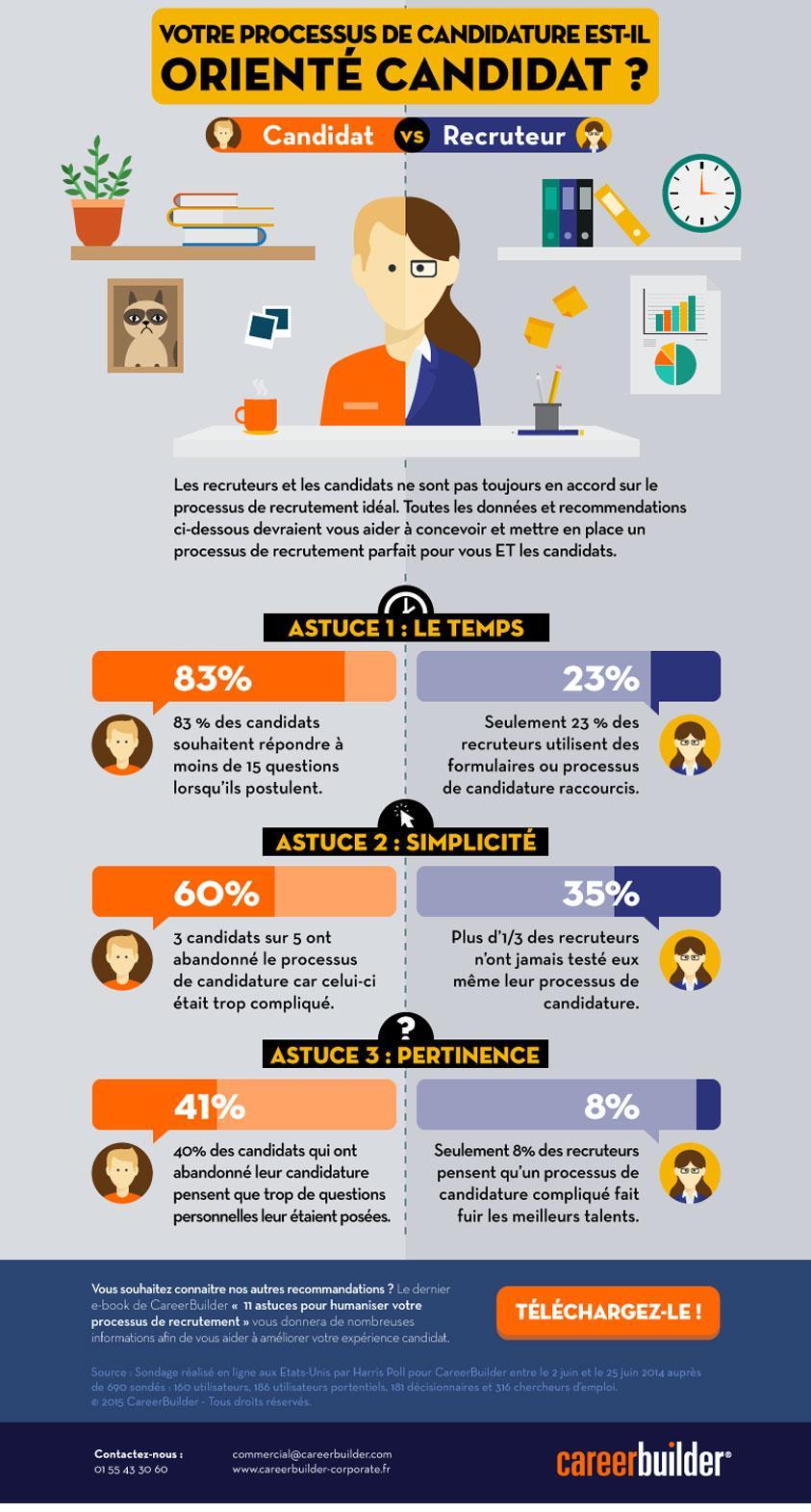 infographie-recrutement-humain-CareerBuilder