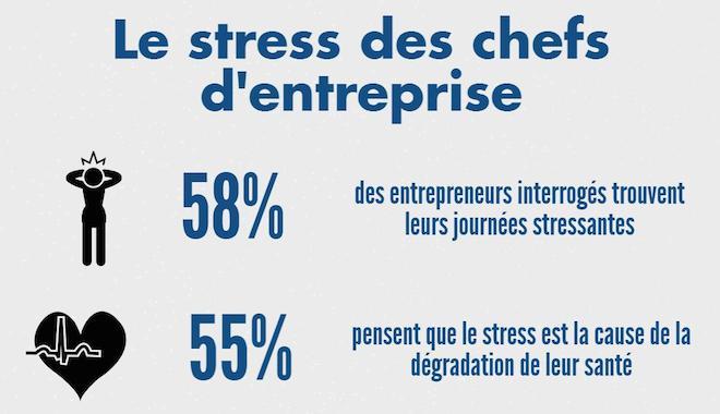 infographie sur le stress au travail des chefs d'entreprise