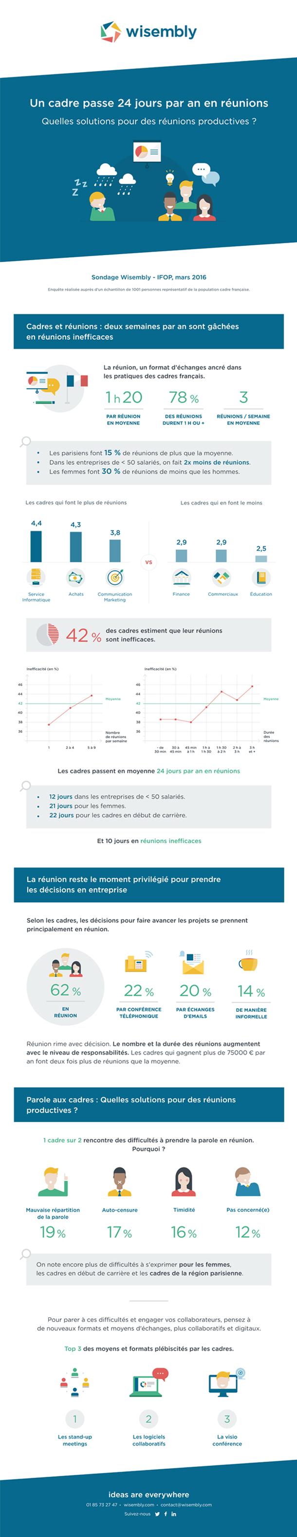 Reunions_entreprises_solutions_productivite