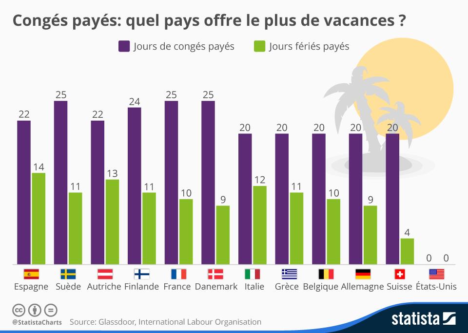 Une infographie sur les congés payés en Europe