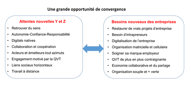 Besoins des entreprises et attentes des générations Y et Z : une grande opportunité de convergence