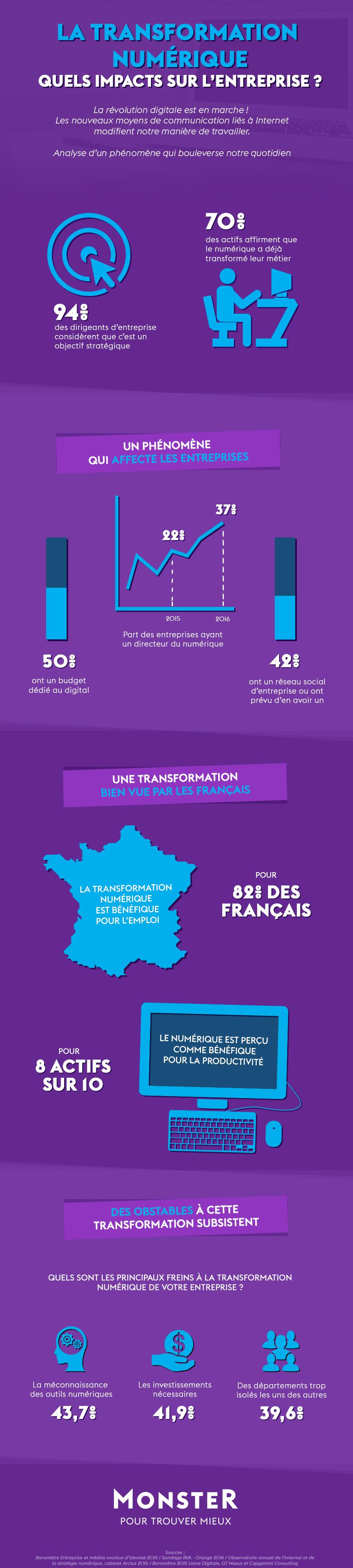Infographie-Numérique-impact-entreprise