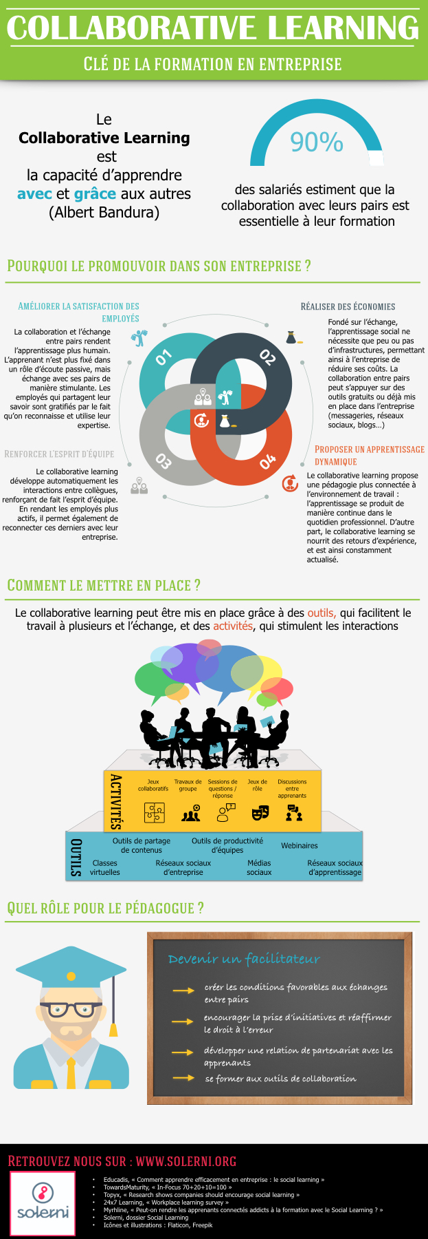 infographie collaborative learning