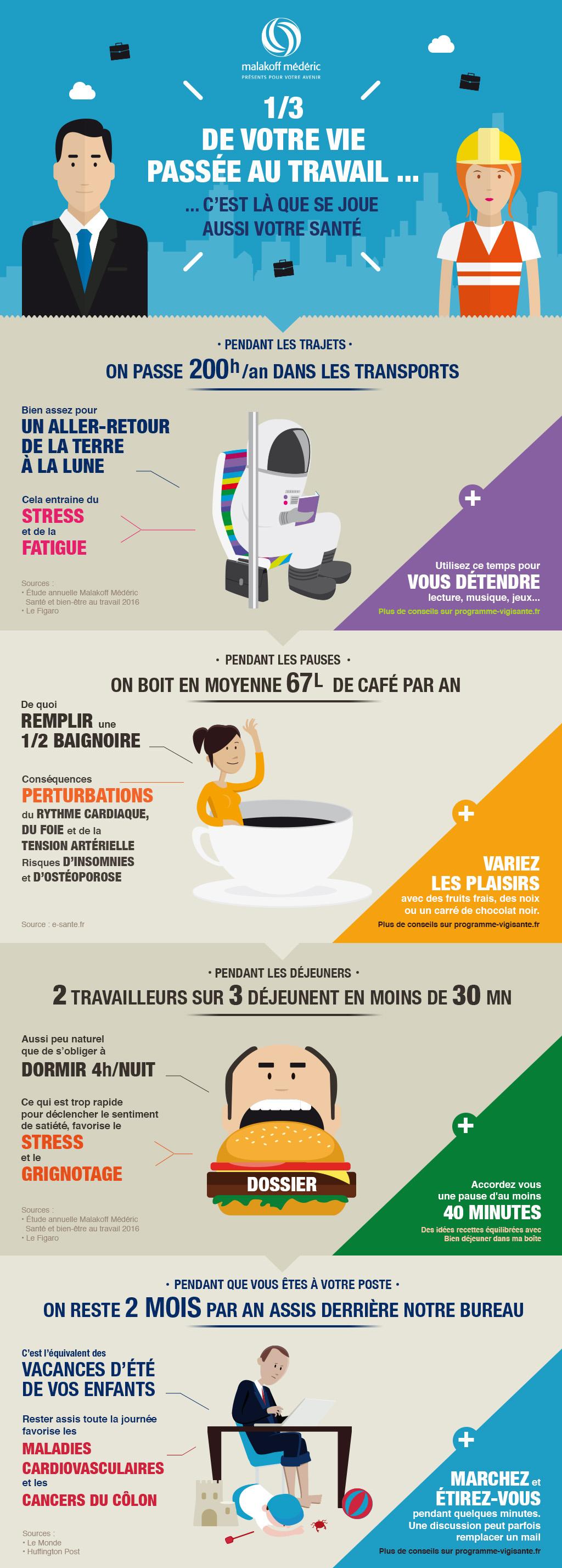 Infographie Malakoff Mederic sur la santé au travail