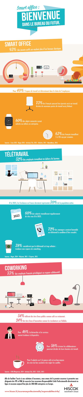 Infographie sur les bureaux dans le futur