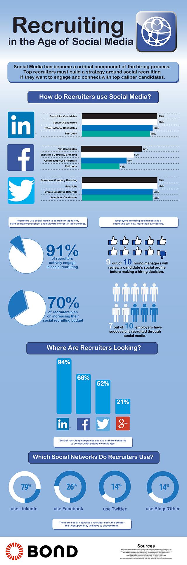Le recrutement à l'ère des réseaux sociaux