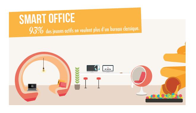 93% des jeunes actifs ne veulent plus d'un bureau classique