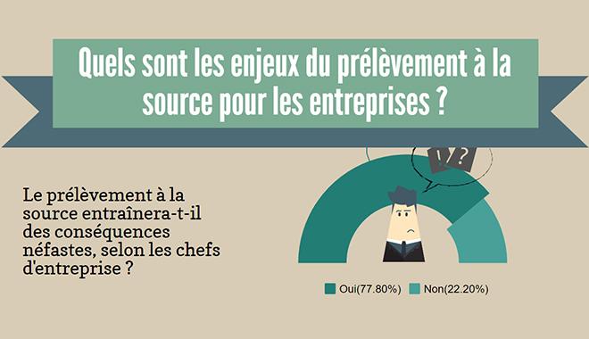 Prélèvement à la source nécessaire pour 23 des dirigeants de PME-ETI, mais...