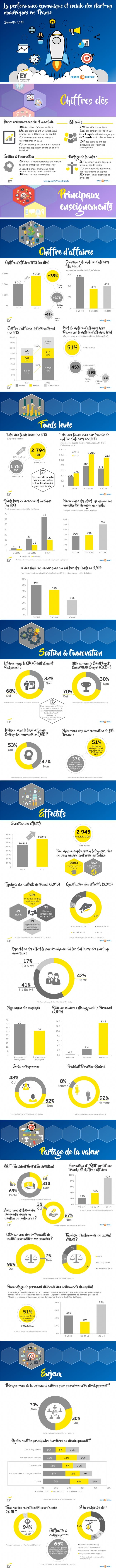 Infographie EI France Digitale sur les start up numériques