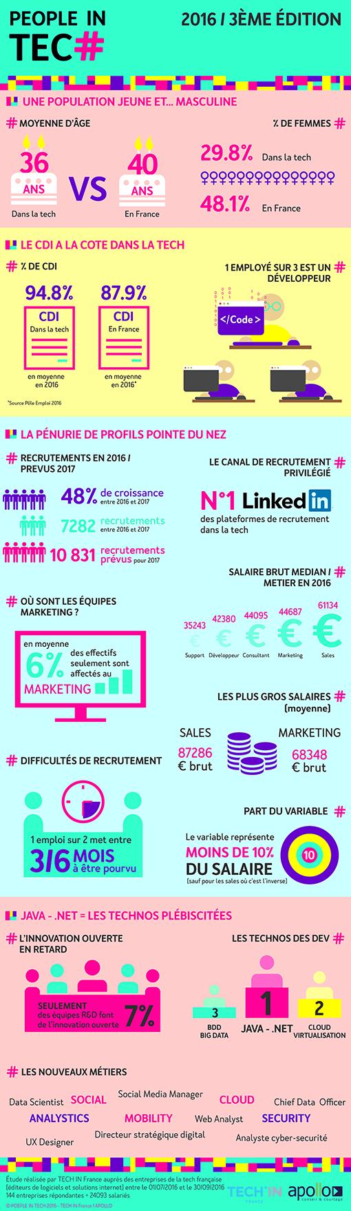 Recrutement : + 48% dans la french tech en 2017