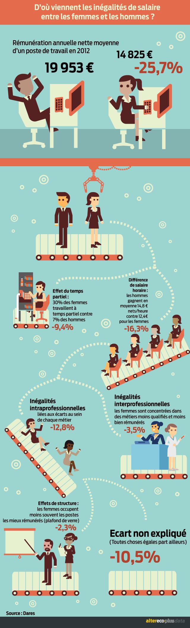 infographie inégalité hommes femmes 7novembre2016