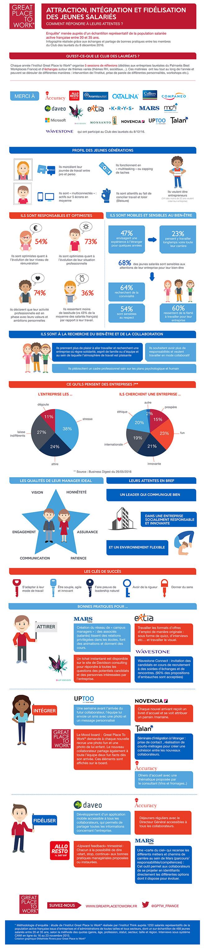 Infographie jeunes salariés et entreprise