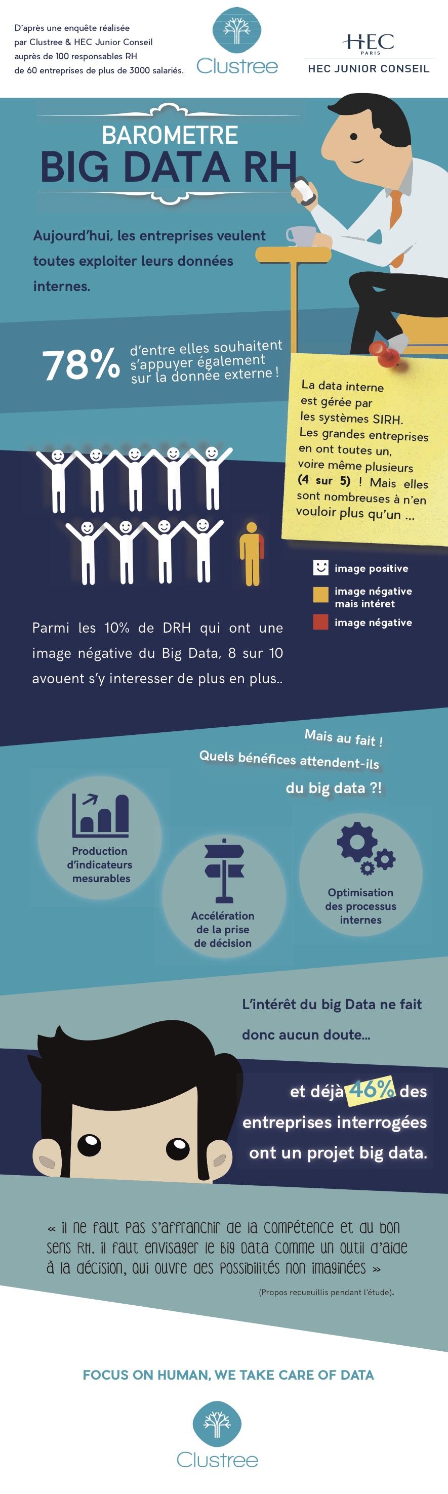 Tous les résultats de l'infographie sur le Big Data par Clustree