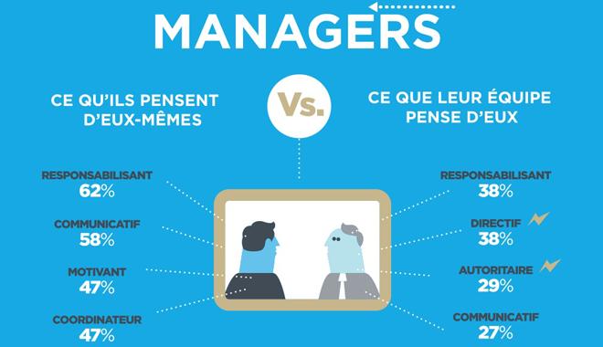 Management : les salariés ne ressentent pas assez la confiance de leur manager