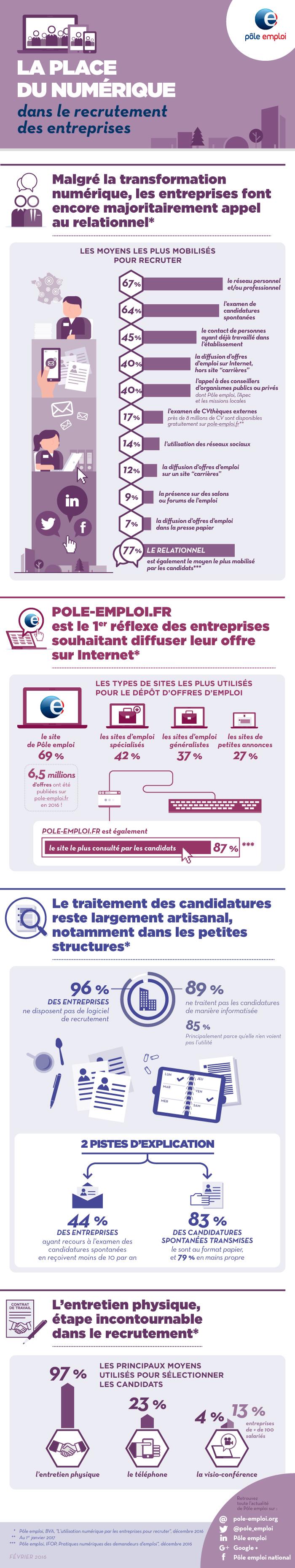 infographie, le numérique dans le recrutement des entreprises