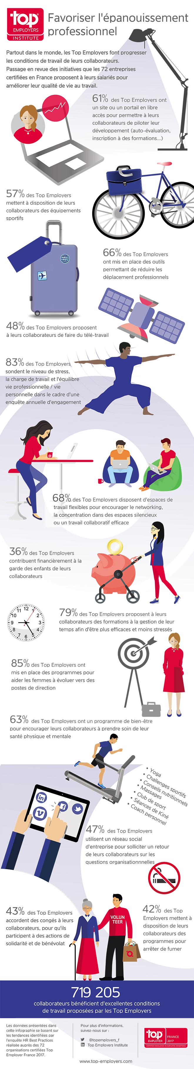 Infographie bonnes pratiques QVT des Top Employers