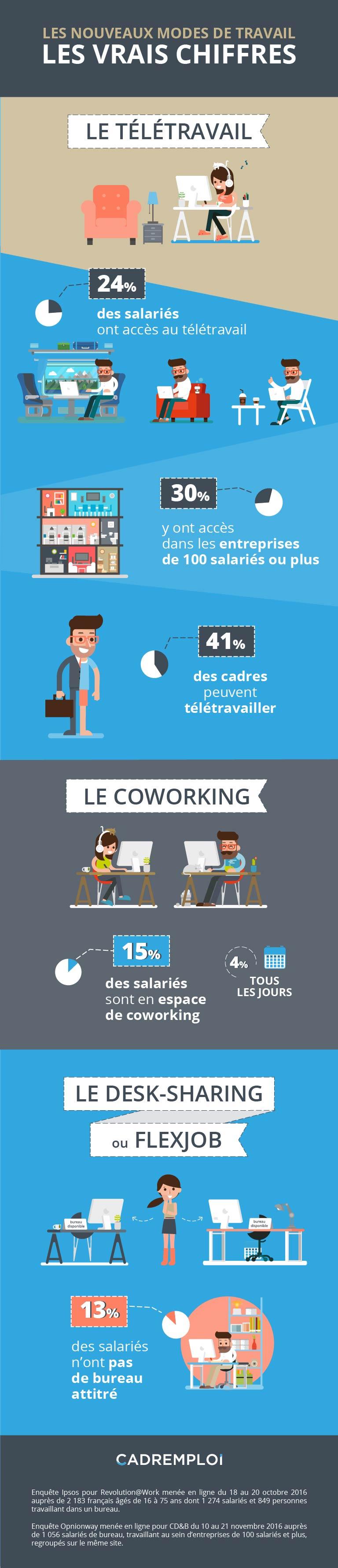 Et toi, t'es plutôt coworking, télé-travail ou desk-sharing ?