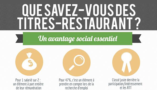 Infographie sur les titres-restaurant par Moneo Resto