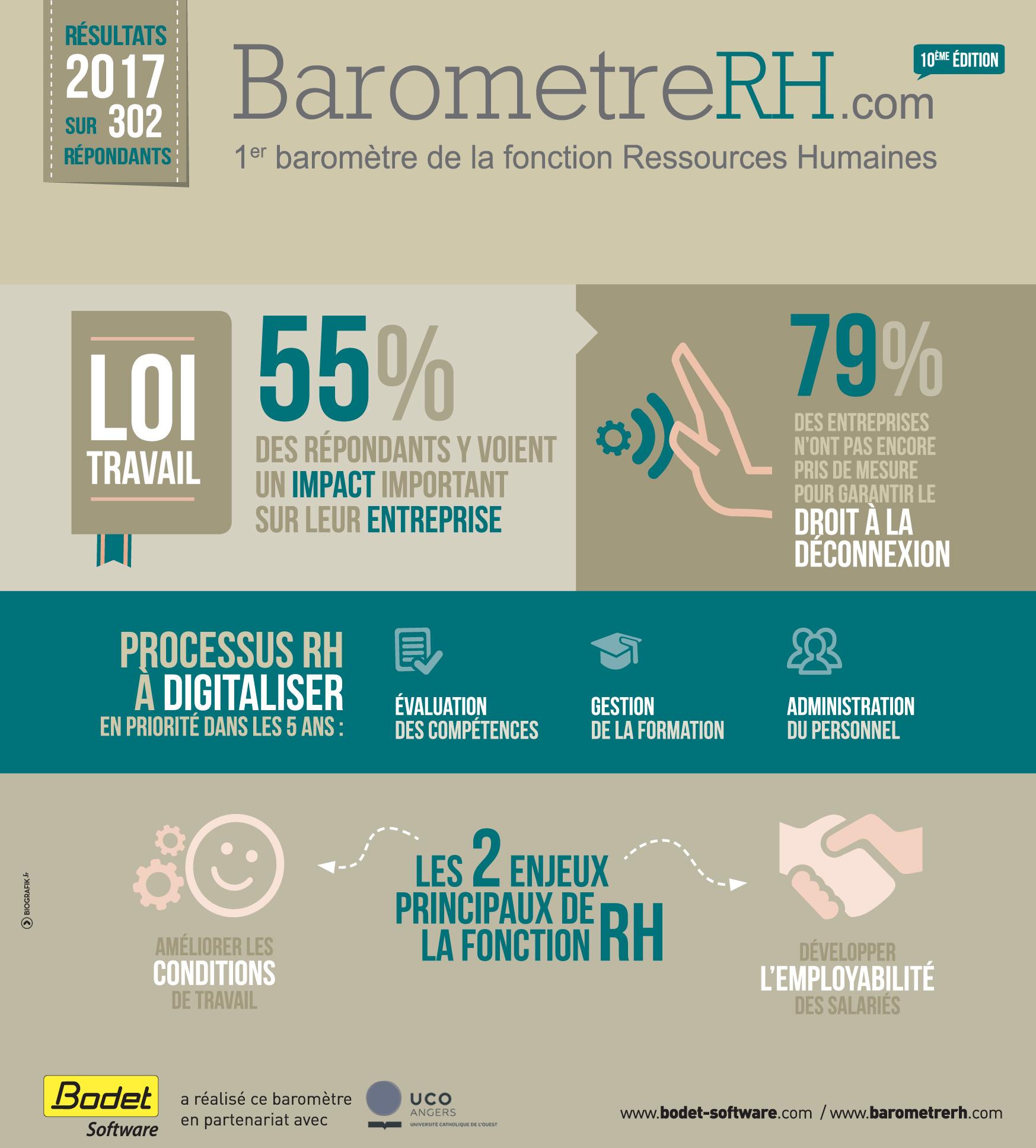 baromètre 2017 de la fonction Ressources Humaines