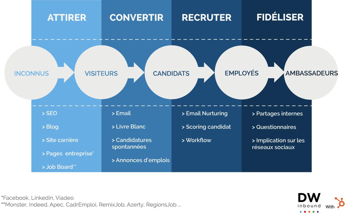 Marque employeur : méthode Inboud Recruiting
