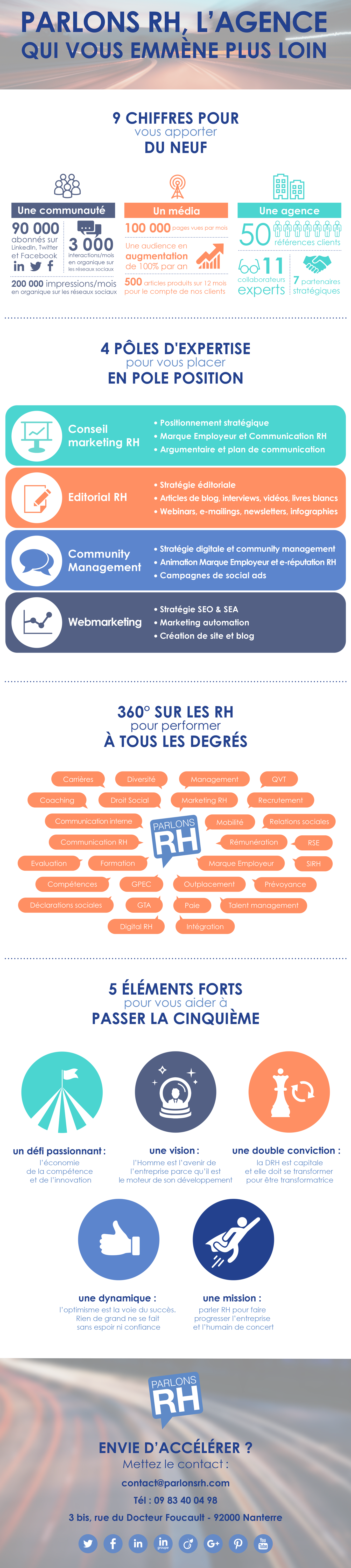 Infographie RH : les chiffres clés de l'agence Parlons RH