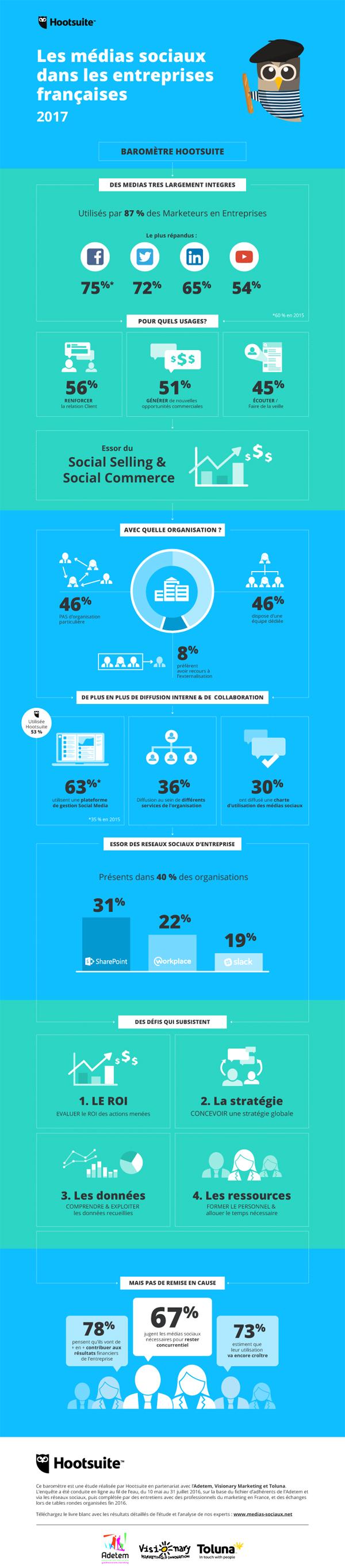 Community Management dans les entreprises en France : où en est-on en 2017 ? Infographie.