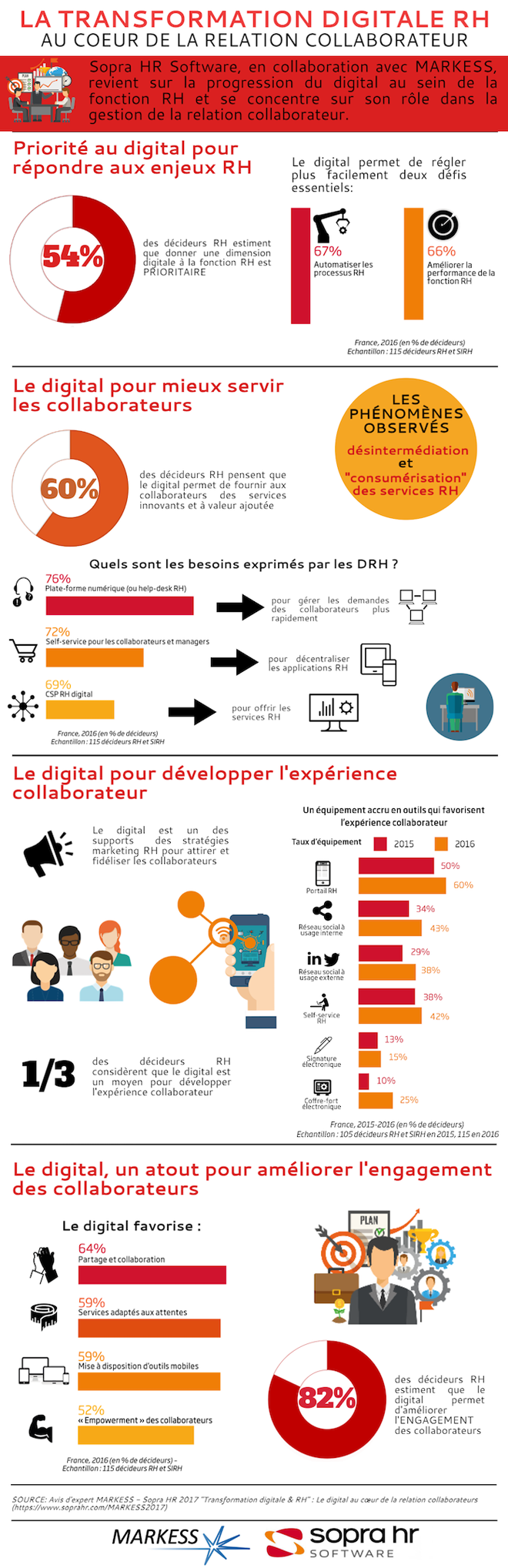 De l'influence du digital sur la relation collaborateur