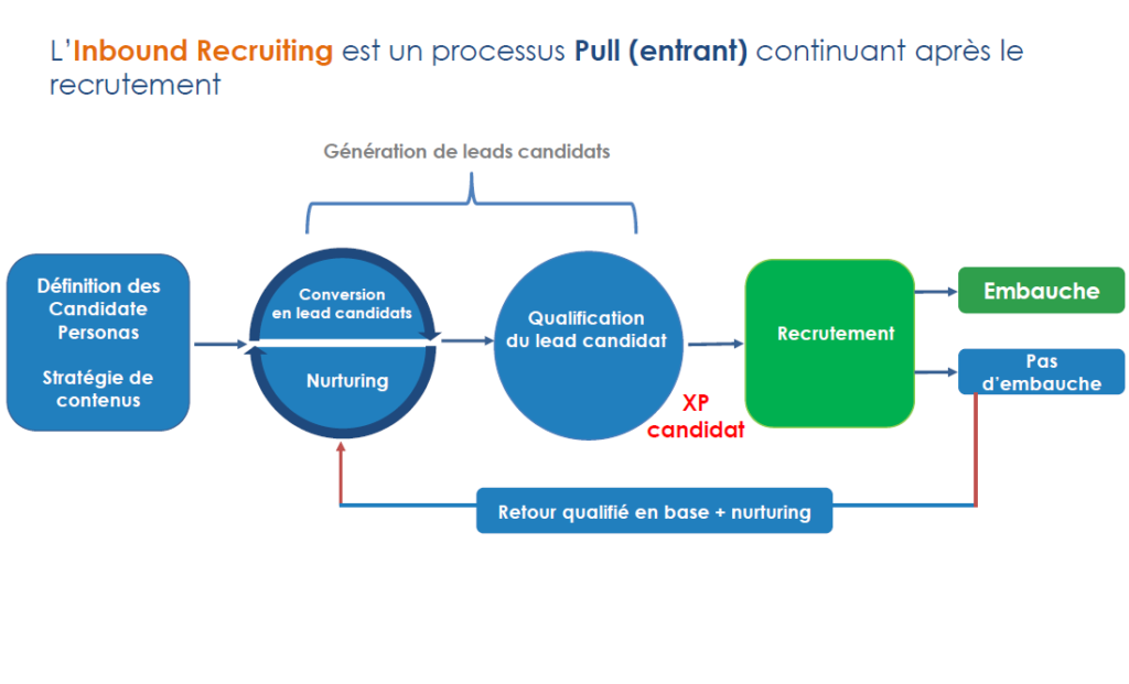 Schéma : l'inbound recruiting est un processus pull