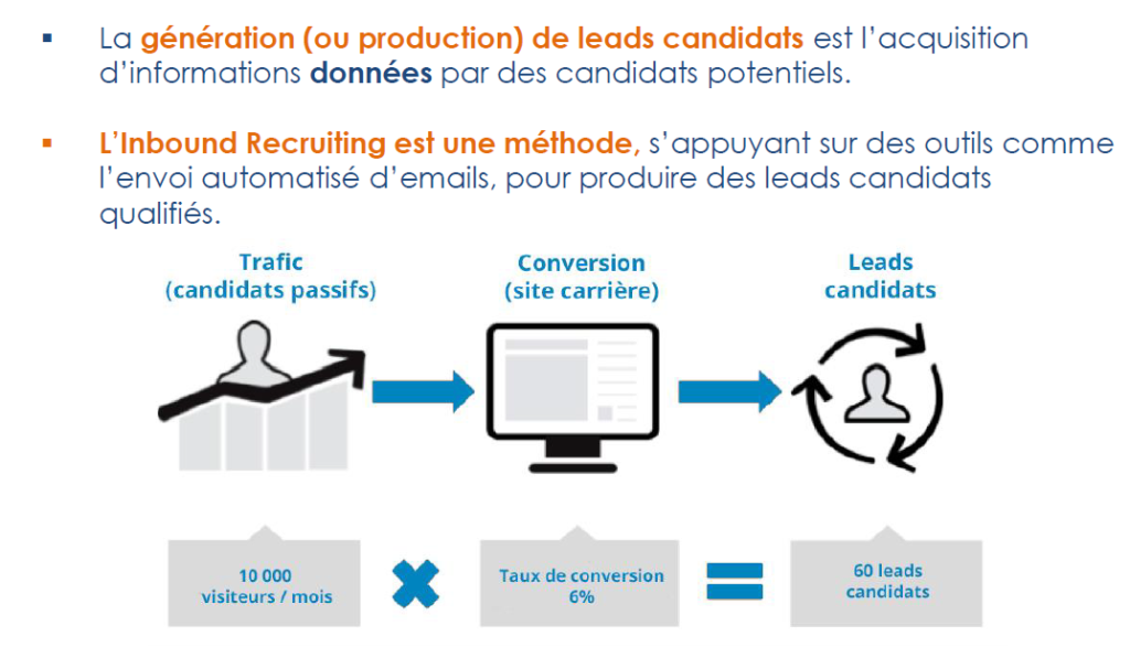 Schéma inbound recruiting : taux de conversion