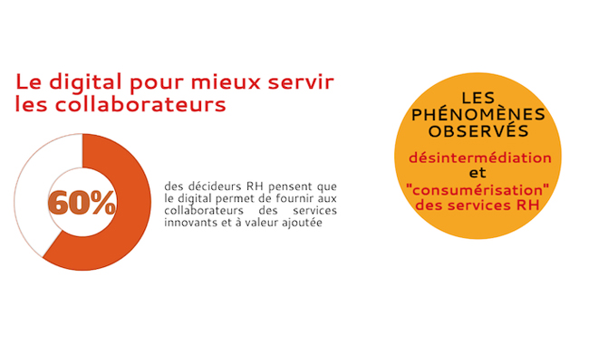 Digital RH : l'influence du digital sur la relation collaborateur