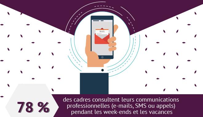 78 % des cadres consultent emails, sms, appels professionnels en dehors de leur temps de travail