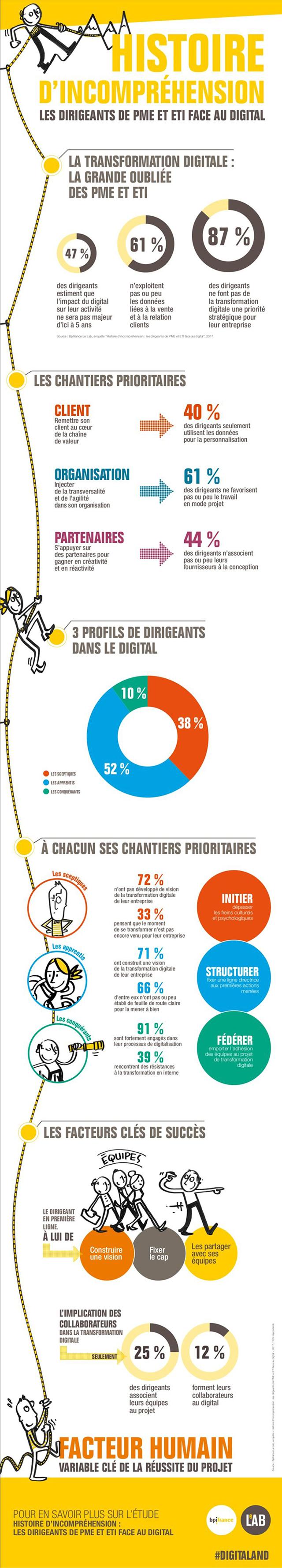Infographie BPI France sur la transformation digitale dans les PME et les ETI