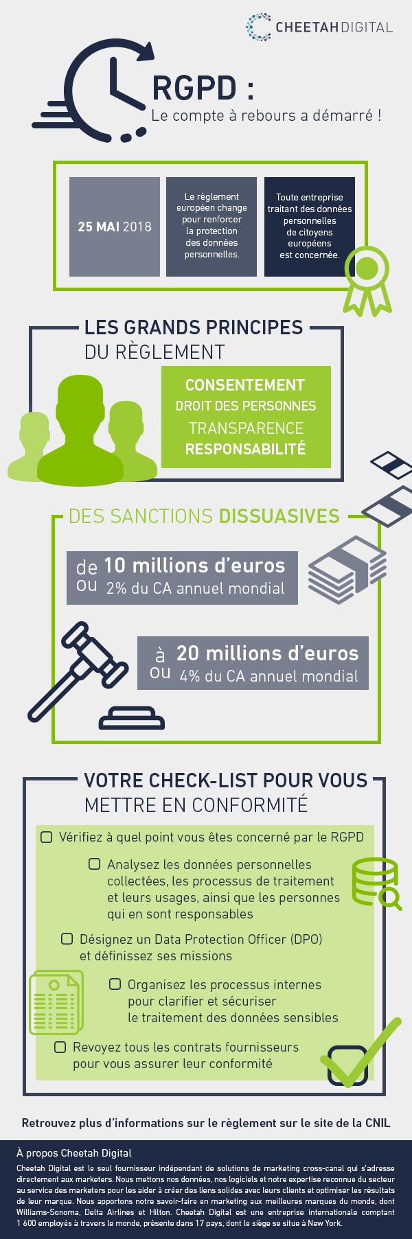 infographie sur le règlement général sur la protection des données