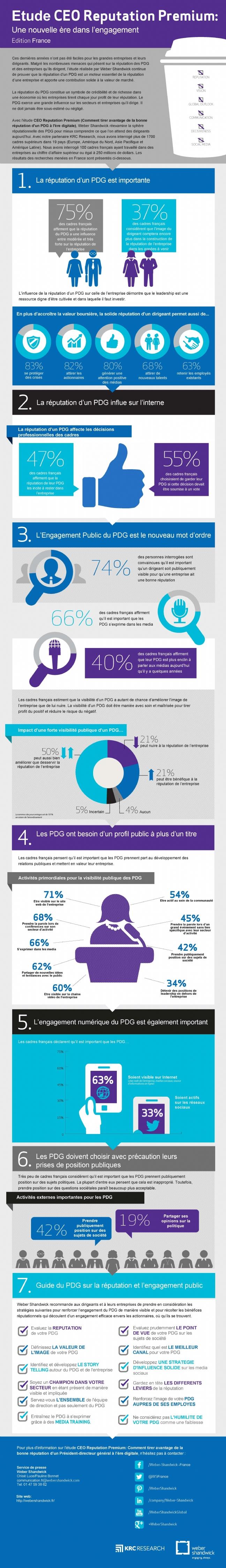 Infographie sur les vertus d'une bonne réputation d'un dirigeant sur l'image de l'entreprise
