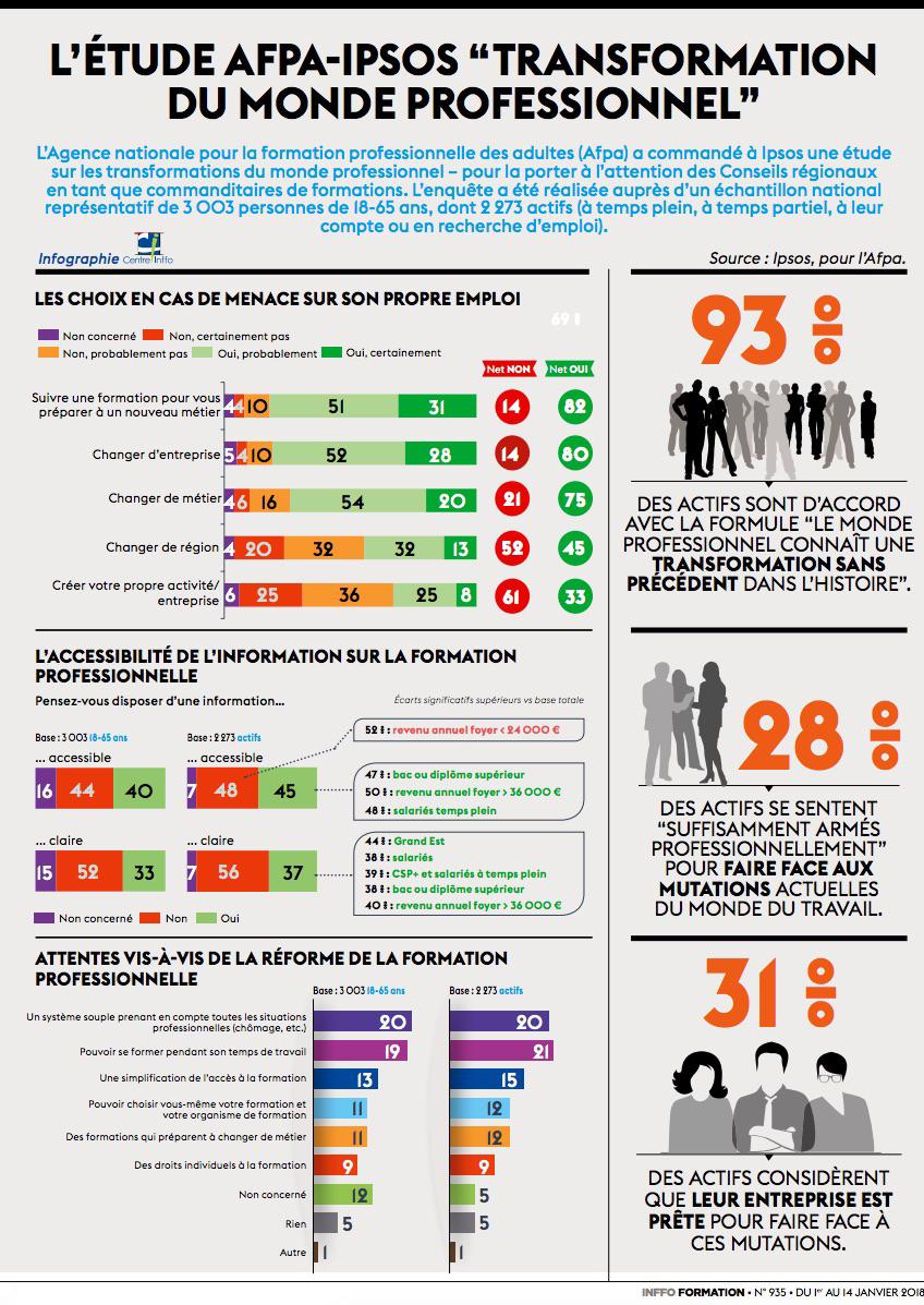 infographie sur la transformation de la formation professionnelle par Ipsos