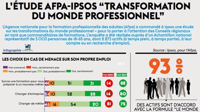 Infographie sur les menaces de l'emploi et la formation professionnelle