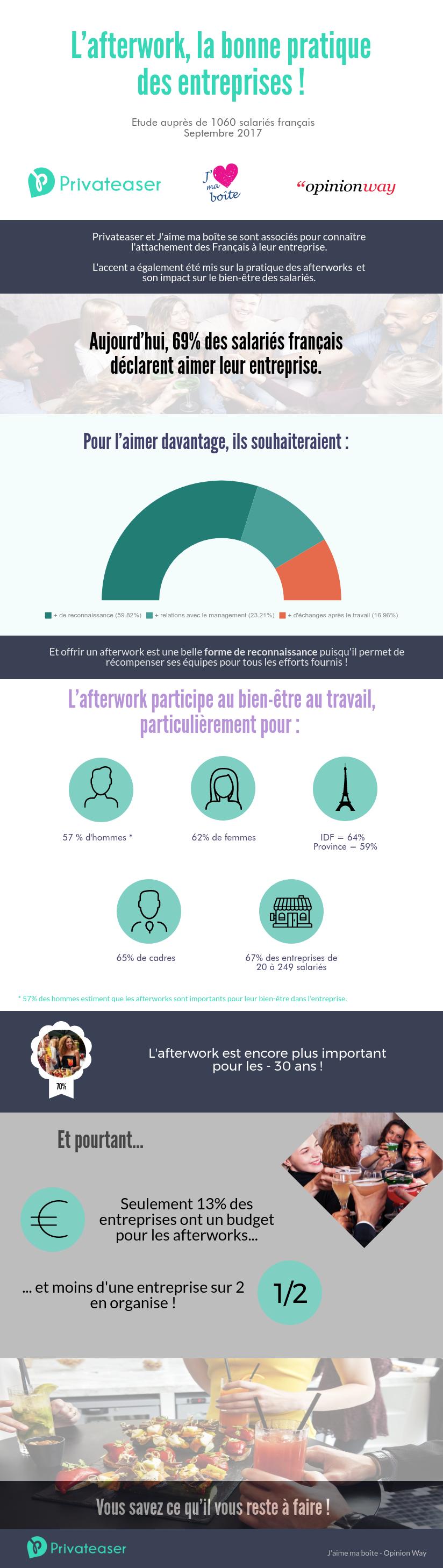 Les afterworks sont des outils de bien-être en entreprise pour une majorité de collaborateurs
