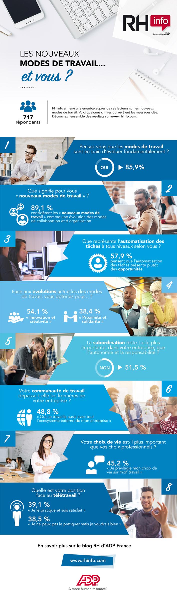 Infographie sur la perception des nouveaux modes de travail
