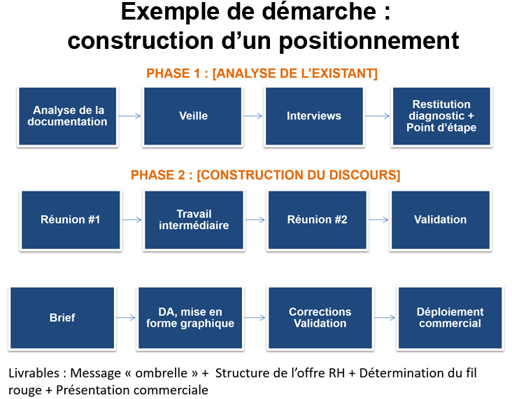 parlons_rh_conseil_marketing_communication