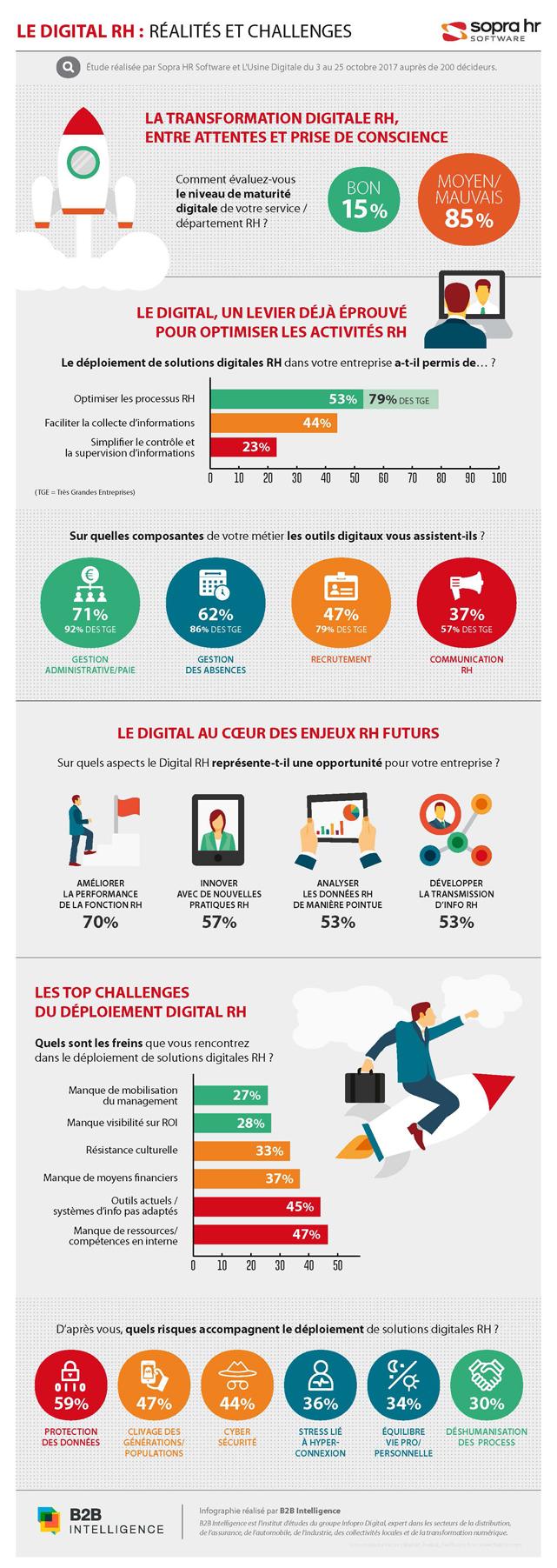 Infographie : la protection des données est le risque n°1 de la digitalisation des RH