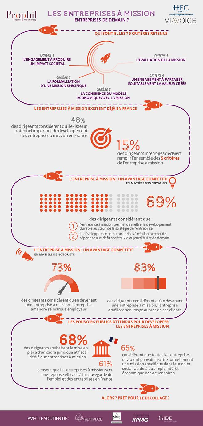 Infographie sur l'entreprise à mission
