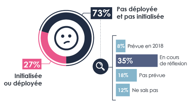 Expérience collaborateur : seules 27% des entreprises françaises ont initialisé une démarche
