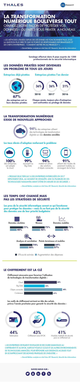 Infographie de Thales sur les données piratées des entreprises en 2017
