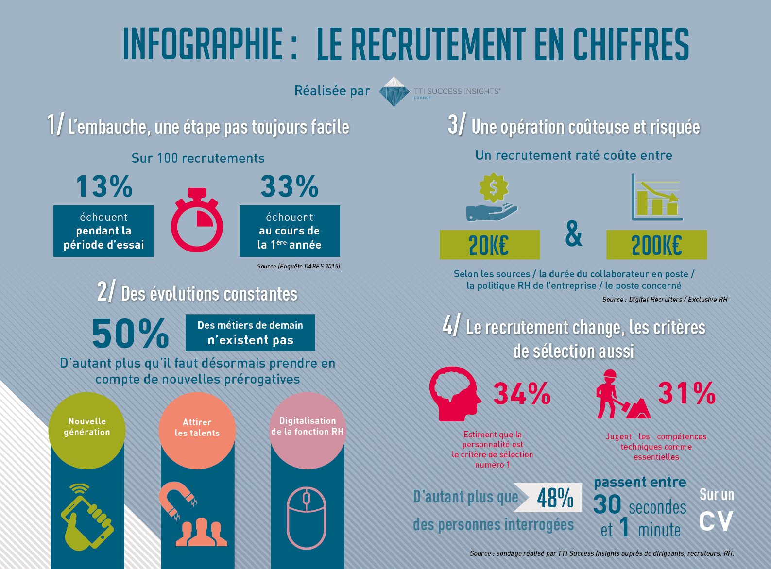 infographie 10 avril recrutement