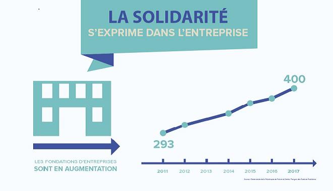 Solidarité des entreprises et des collaborateurs : la RSE en action !