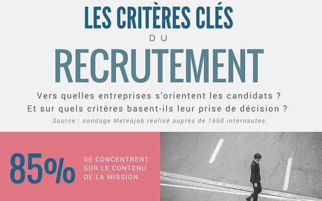 Infographie recruteurs et candidats