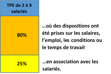 TPE de 2 a 9 salariés