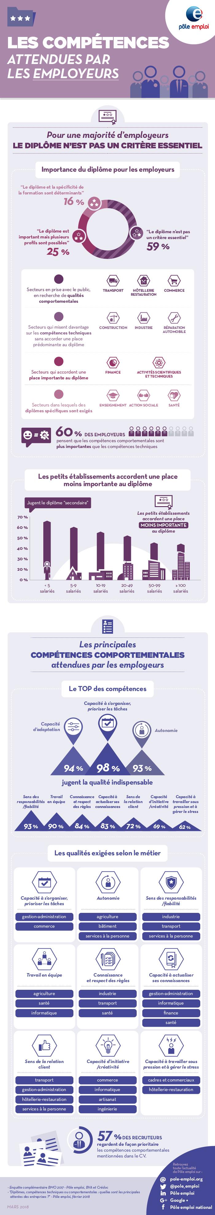infographie-Les-compétences-attendues-par-les-employeurs