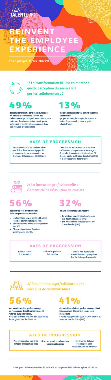 infographie sur l'expérience collaborateur par Talensoft et Ipsos