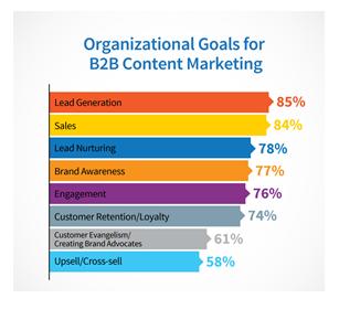 Les objectifs du content marketing b2b